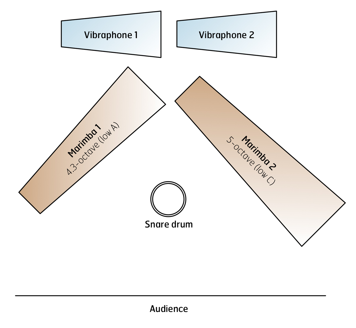 Kibo Andrea Venet Tapspace Creativity In Percussion Snare Drum Diagram